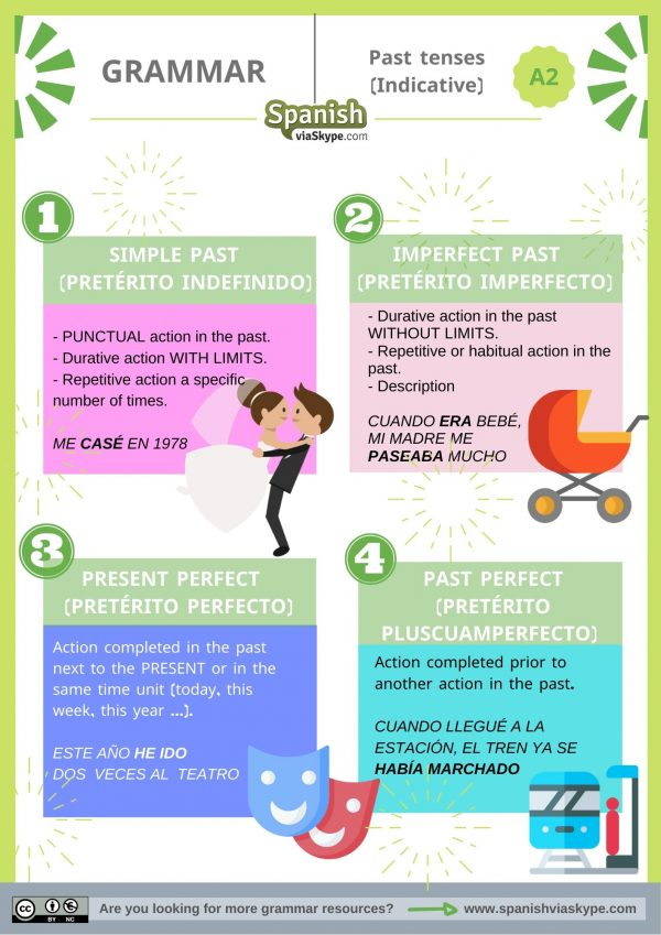 INFOGRAPHIC about pAST TENSES in SPANISH