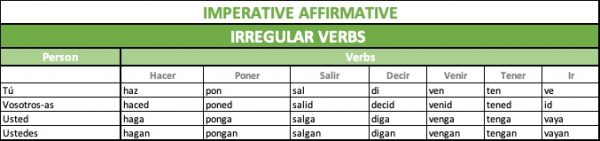 Forms of Imperative irregular verbs in Spanish