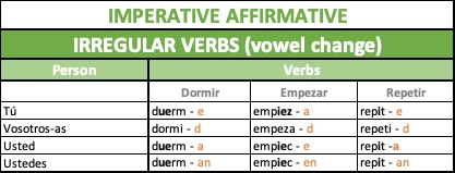 Forms of imperative irregular verbs (vowel change) in Spanish