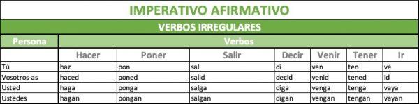 Forma del Imperativo afirmativo verbos irregulares