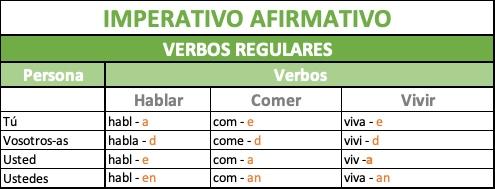 Forma del imperativo afirmativo verbos regulares