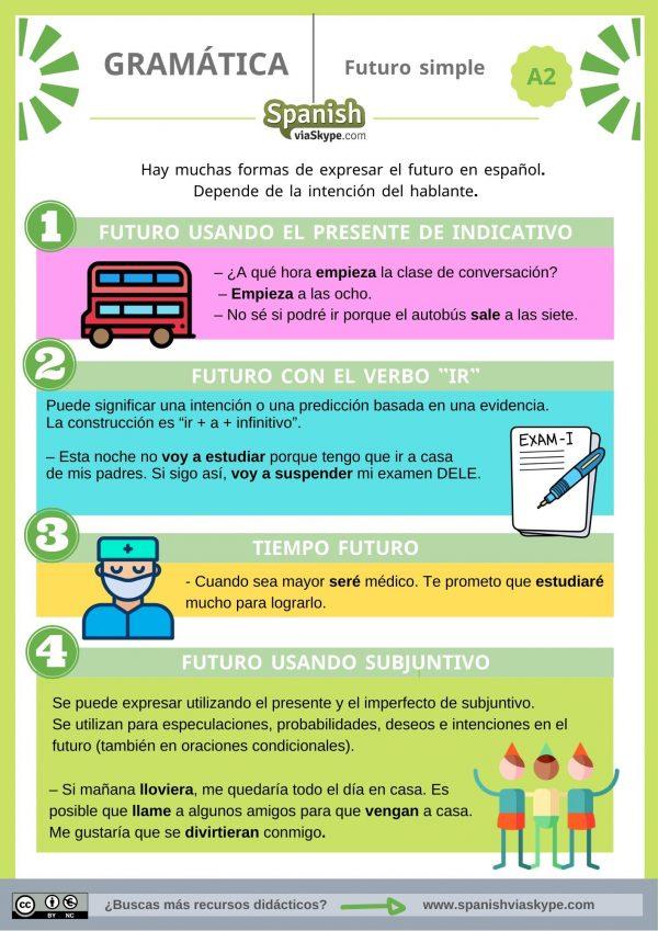 Infografía sobre las formas del futuro simple en español