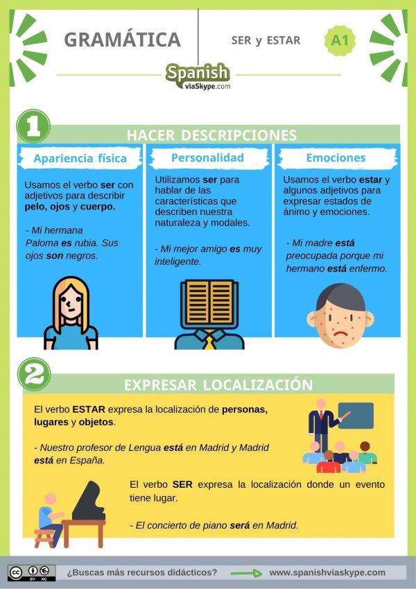 Infografía sobre ser y estar para principiantes de español