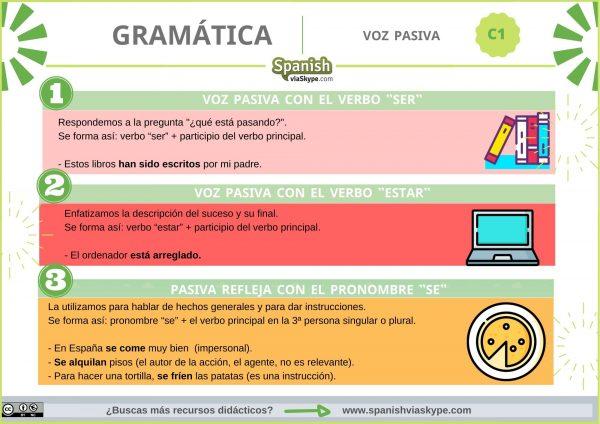 Infografía sobre las formas de la voz pasiva en español