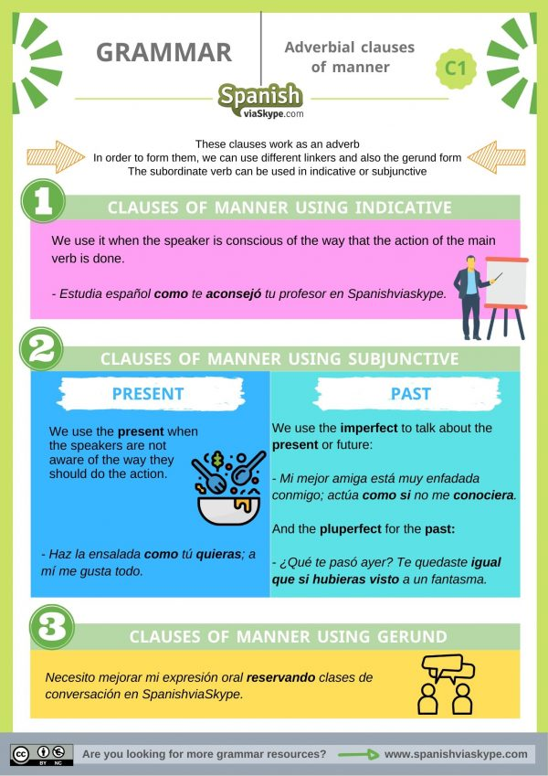 Infographic about adverbial clauses of manner in Spanish Grammar