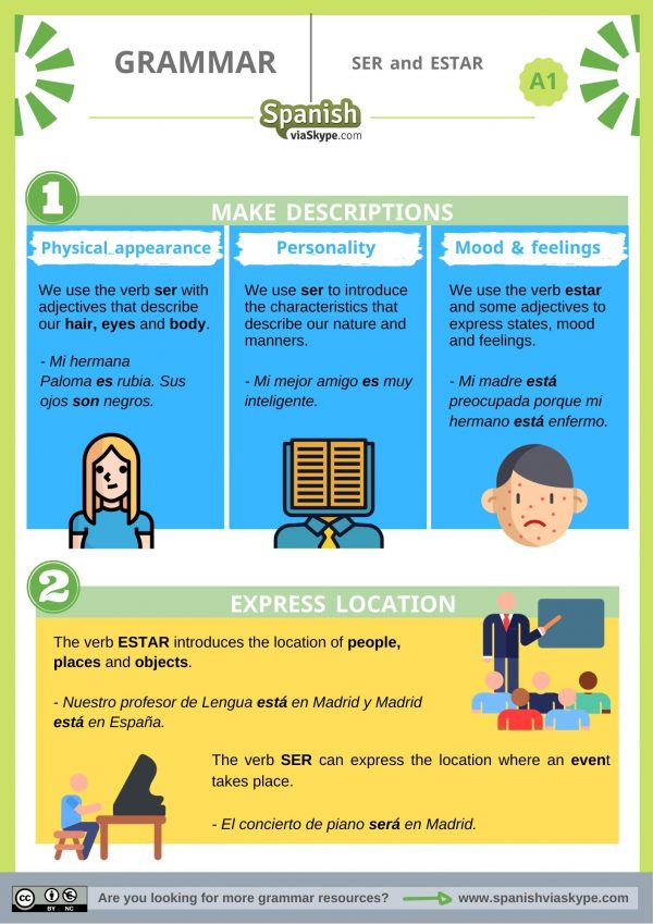 Infographic about Ser and Estar for beginners