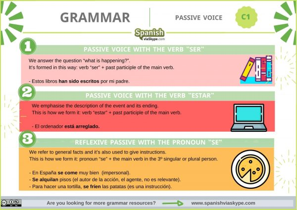 Infographic about passive voice in Spanish grammar