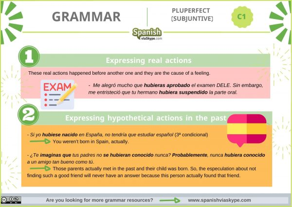 Infographic about pluperfect subjunctive in Spanish