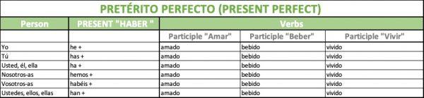 Present perfect in Spanish (pretérito perfecto)