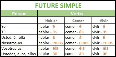 The future simple tense in Spanish