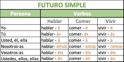 Cómo se construye el futuro simple en español