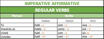 Forms of imperative regular verbs in Spanish grammar