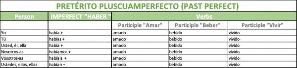 past perfect in Spanish (pretérito pluscuamperfecto)