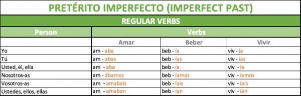 pretérito imperfecto verbos regulares in Spanish