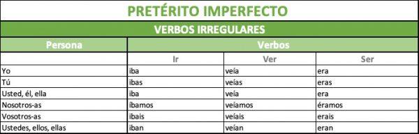 cómo se forma el pretérito imperfecto verbos irregulares en español