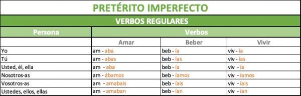 cómo se forma el pretérito imperfecto verbos regulares en español