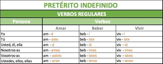 cómo se forma el pretérito indefinido verbos regulares en español