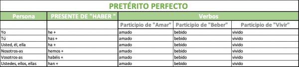 cómo se forma el pretérito perfecto en español