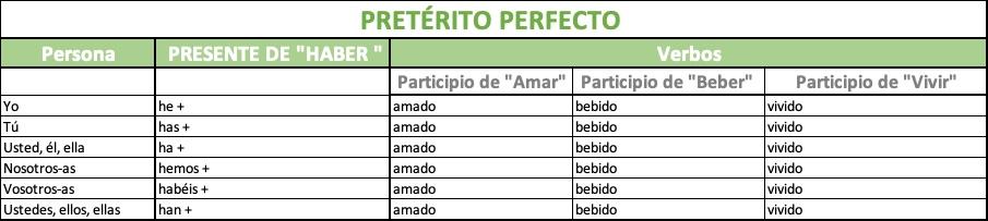 Tiempos verbales pasados de indicativo en español - Spanish Via Skype