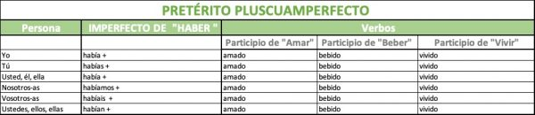 cómo se forma el pretérito pluscuamperfecto en español