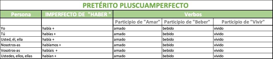 Tiempos Verbales Pasados De Indicativo En Español Spanish Via Skype
