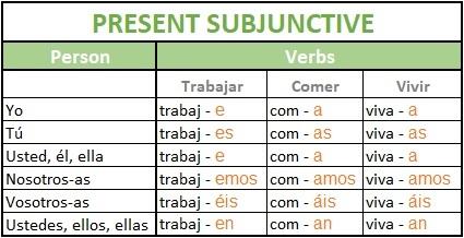 Present subjunctive in Spanish