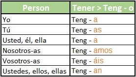 The verb tener in the present subjunctive