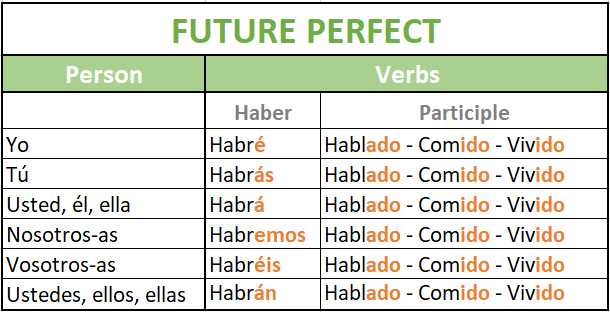 Future perfect in Spanish