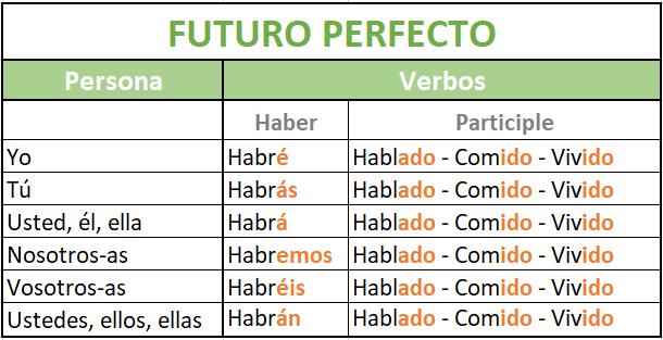 Futuro perfecto en español