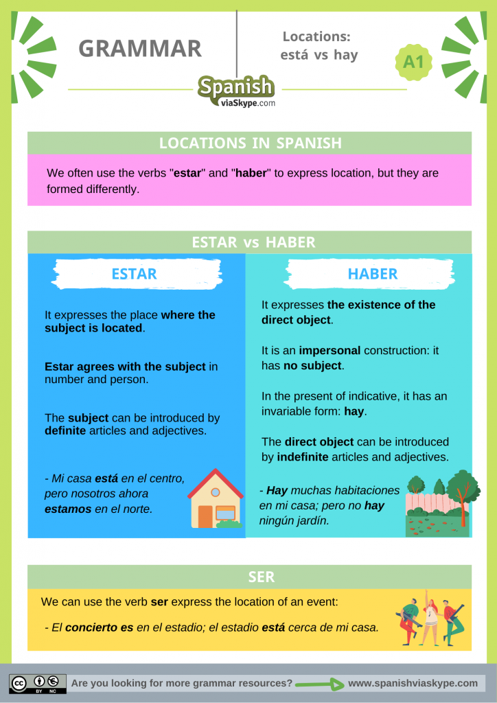 Está and Hay in Spanish to Express Location