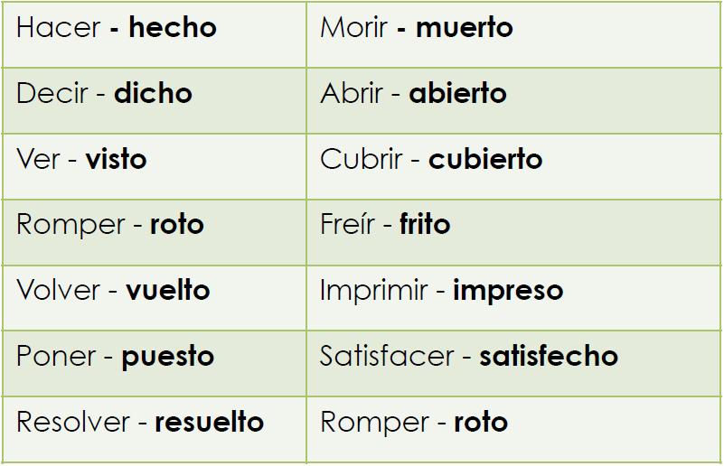 Participios irregulares en español