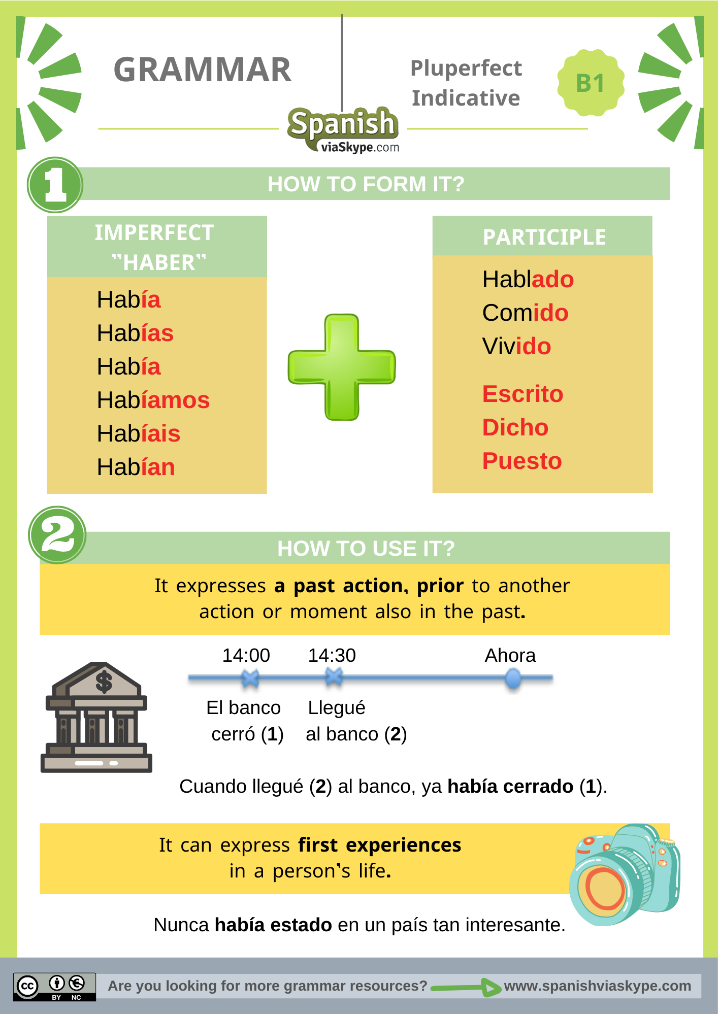 Infographic of the pluperfect indicative in Spanish