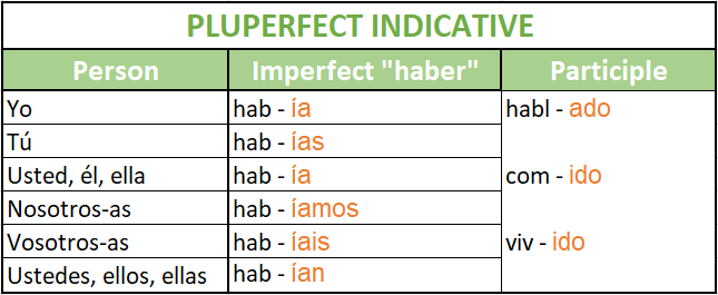 The pluperfect indicative in Spanish