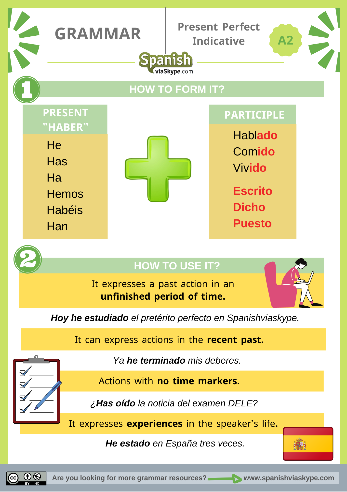 Infography of the present perfect indicative in Spanish