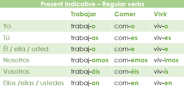 Regular verbs in the present indicative in Spanish