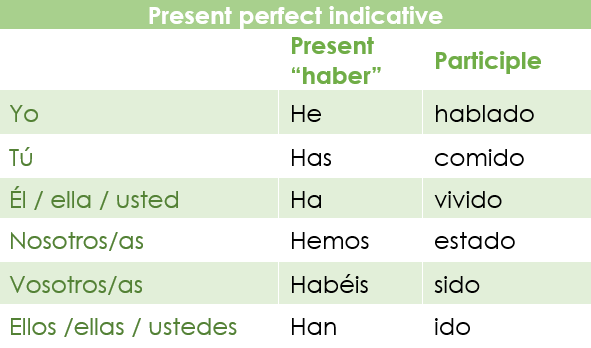 Table with the conjugation of the present perfect indicative in Spanish