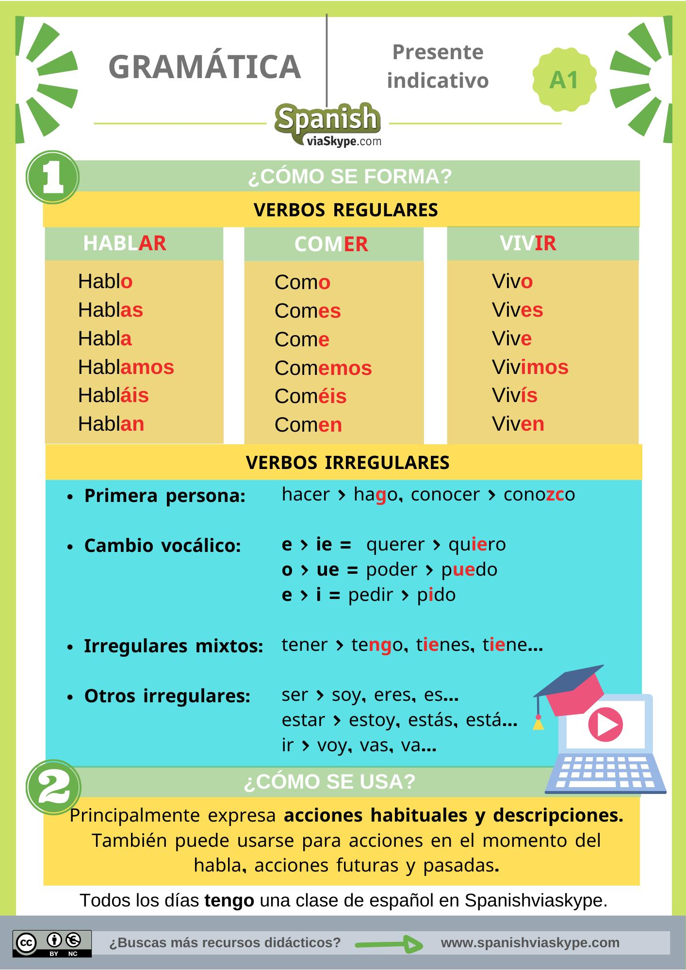Infografía: el presente de indicativo en español