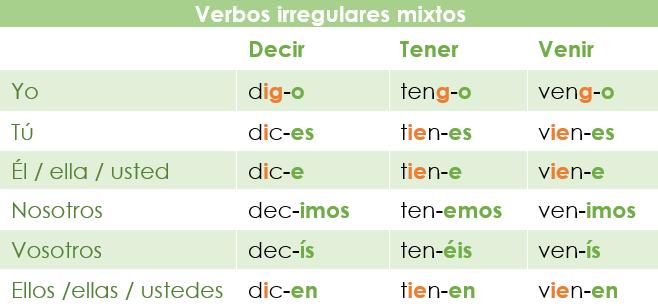 Verbos irregulares mixtos en el presente de indicativo en español