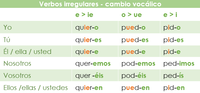 Verbos regulares con cambio vocálico en el presente de indicativo en español