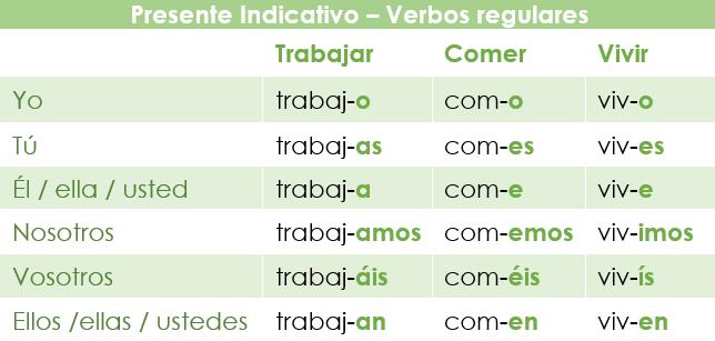 Verbos regulares en el presente de indicativo en español
