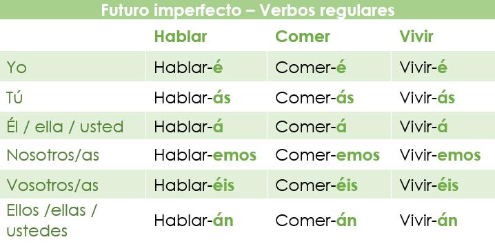 El Futuro imperfecto en español: verbos regulares