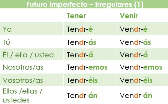 El Futuro imperfecto en español: verbos irregulares con cambio de vocal a consonante