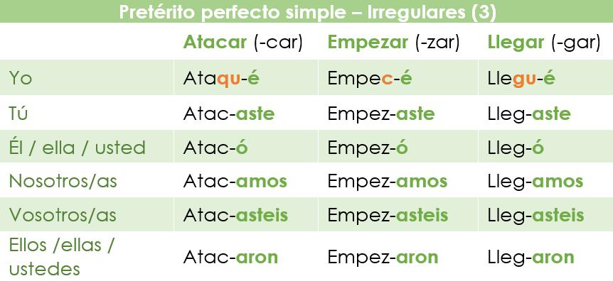 Conjugación de verbos irregulares con cambios consonánticos en el Pretérito perfecto simple