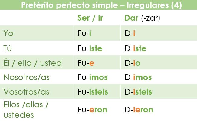 Conjugación de otros verbos irregulares especiales en el Pretérito perfecto simple