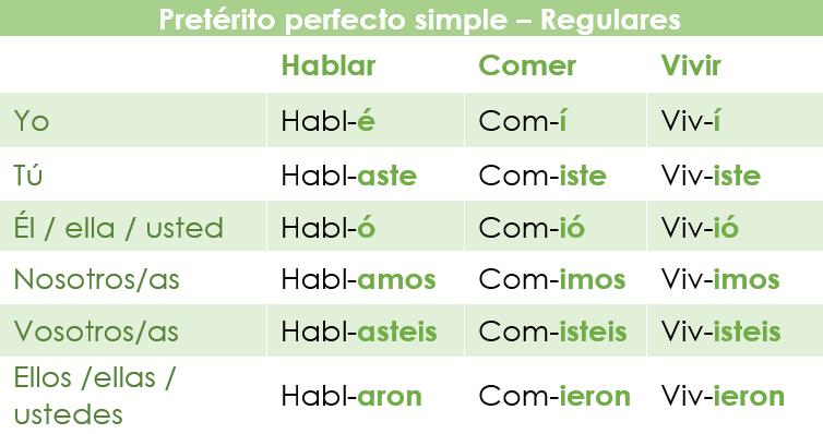 Conjugación de verbos regulares en el Pretérito perfecto simple