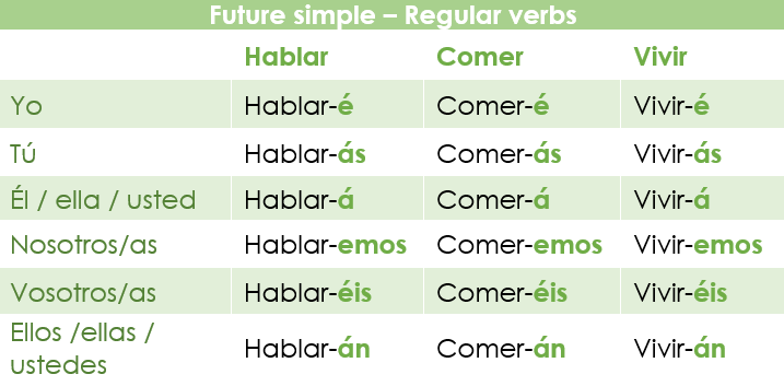 The future simple in Spanish: regular verbs