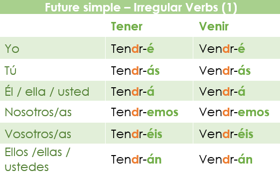 The future simple in Spanish: irregular verbs with a change from a vowel into d