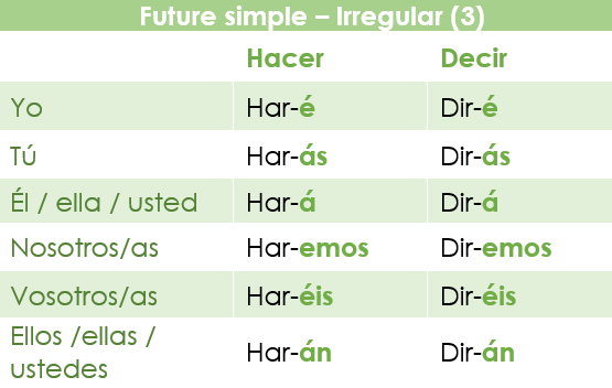 The future simple in Spanish: irregular verbs with a loss of a vowel and a consonant