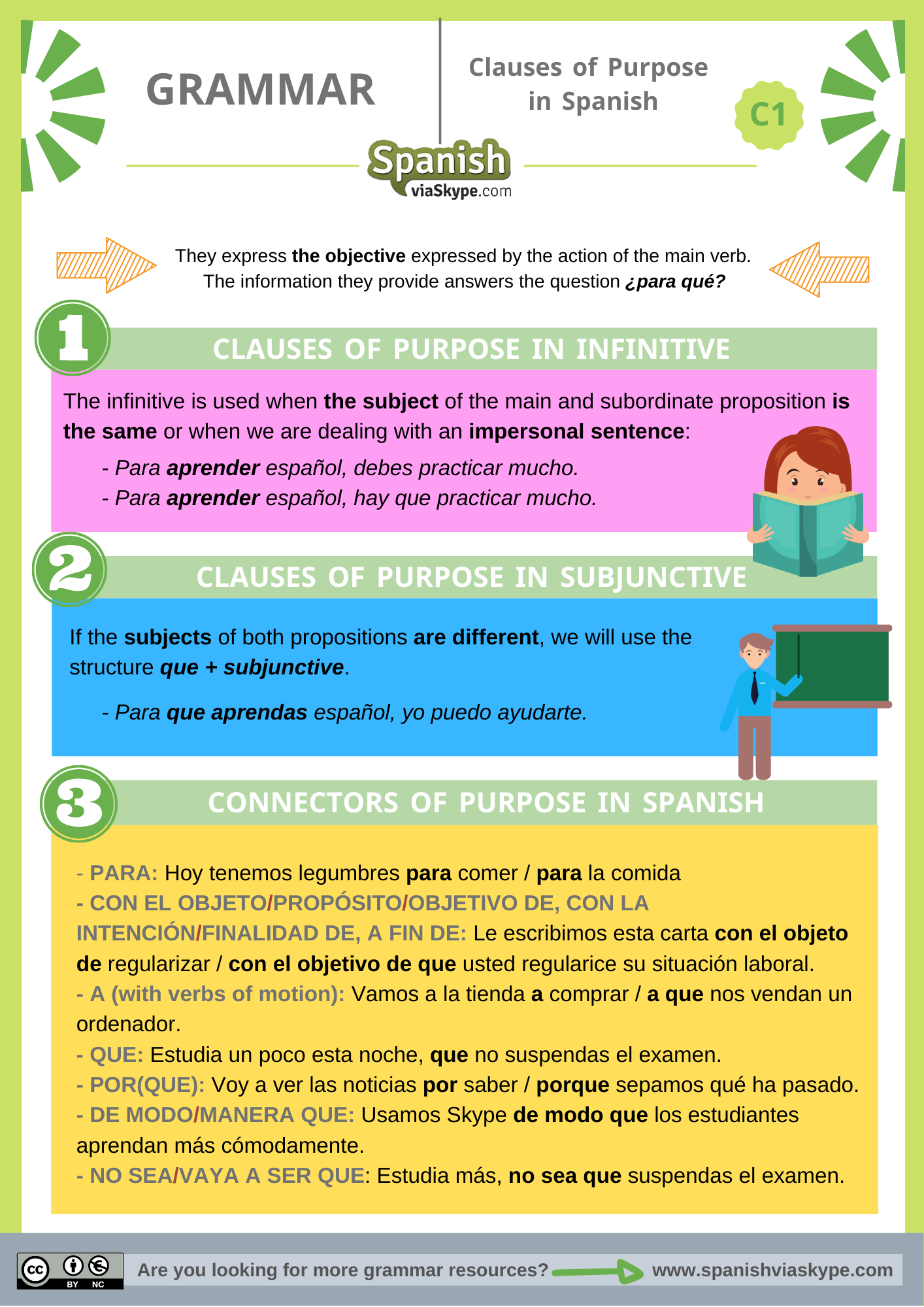 Infographic about the clauses of purpose in Spanish