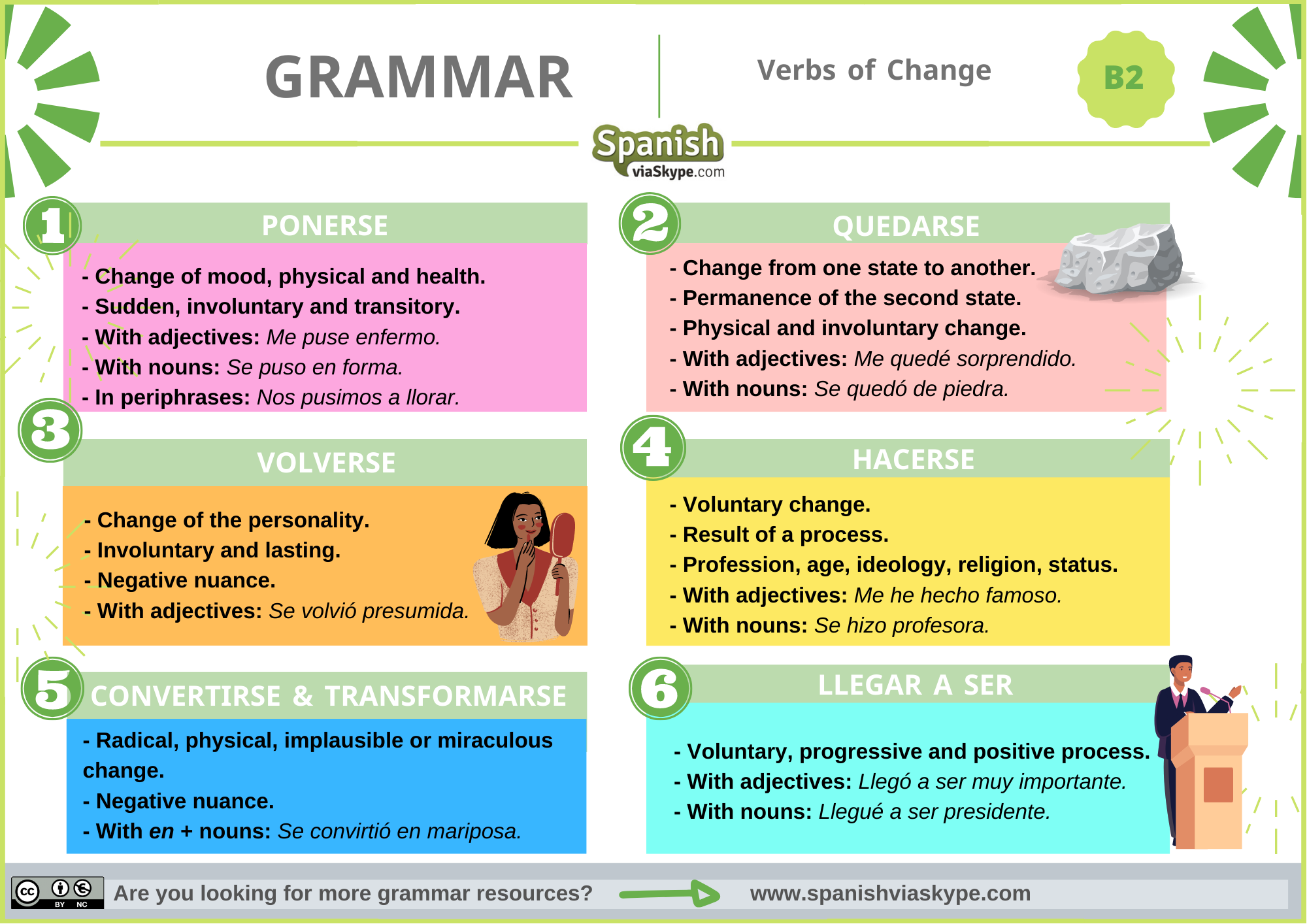 Infographic about the verbs of change in Spanish